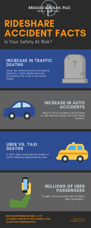 Ride-sharing Accident Infographic in Austin